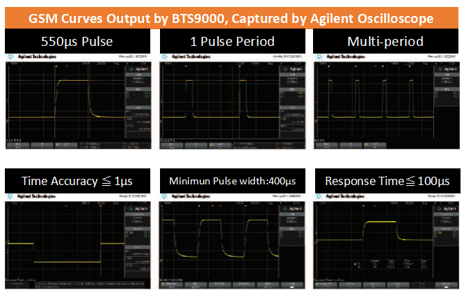 GSM Curves Output by BTS9000
